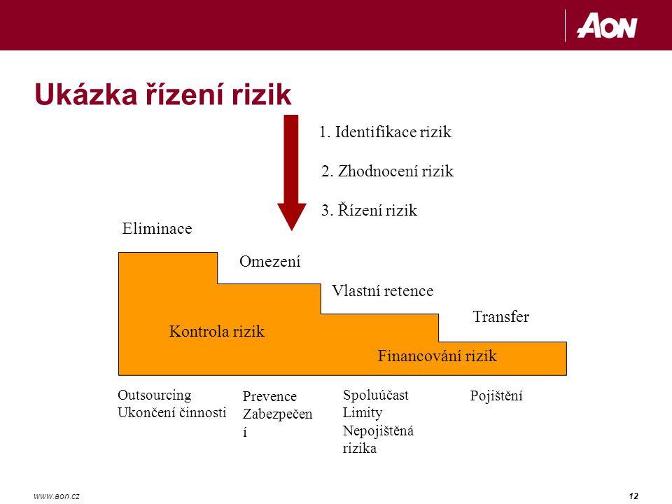 12www.aon.cz Ukázka řízení rizik 1.Identifikace rizik 2.