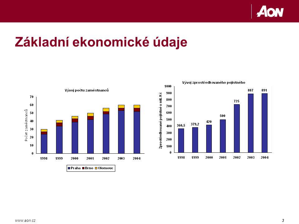 3www.aon.cz Základní ekonomické údaje
