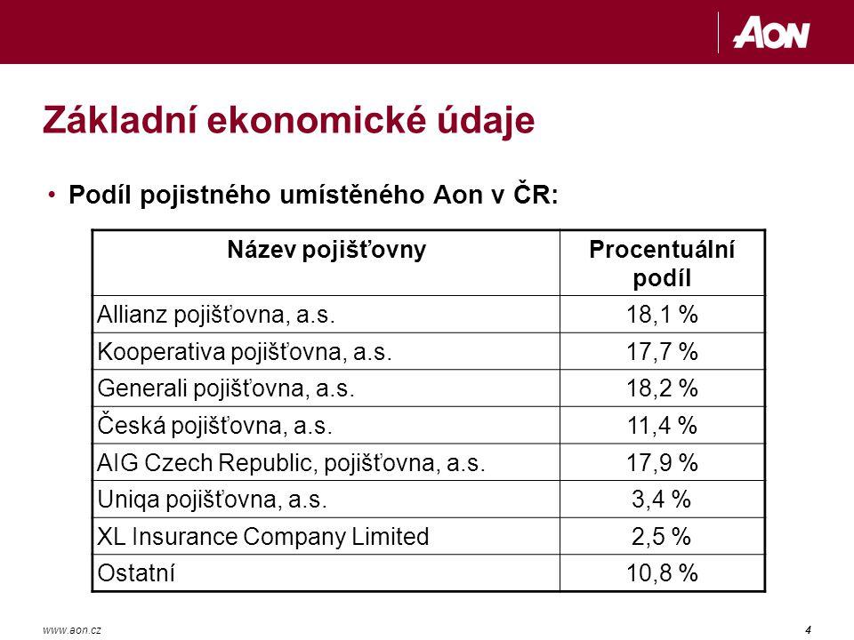 4www.aon.cz Základní ekonomické údaje Podíl pojistného umístěného Aon v ČR: Název pojišťovnyProcentuální podíl Allianz pojišťovna, a.s.18,1 % Kooperativa pojišťovna, a.s.17,7 % Generali pojišťovna, a.s.18,2 % Česká pojišťovna, a.s.11,4 % AIG Czech Republic, pojišťovna, a.s.17,9 % Uniqa pojišťovna, a.s.3,4 % XL Insurance Company Limited2,5 % Ostatní10,8 %