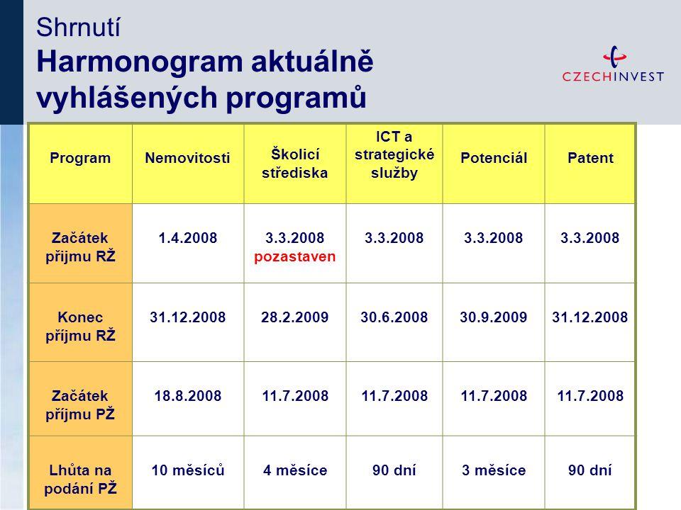 ProgramNemovitosti Školicí střediska ICT a strategické služby PotenciálPatent Začátek přijmu RŽ 1.4.20083.3.2008 pozastaven 3.3.2008 Konec příjmu RŽ 31.12.200828.2.200930.6.200830.9.200931.12.2008 Začátek příjmu PŽ 18.8.200811.7.2008 Lhůta na podání PŽ 10 měsíců4 měsíce90 dní3 měsíce90 dní Shrnutí Harmonogram aktuálně vyhlášených programů