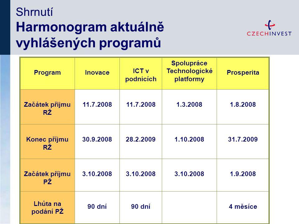 ProgramInovace ICT v podnicích Spolupráce Technologické platformy Prosperita Začátek přijmu RŽ 11.7.2008 1.3.20081.8.2008 Konec příjmu RŽ 30.9.200828.2.20091.10.200831.7.2009 Začátek příjmu PŽ 3.10.2008 1.9.2008 Lhůta na podání PŽ 90 dní 4 měsíce Shrnutí Harmonogram aktuálně vyhlášených programů