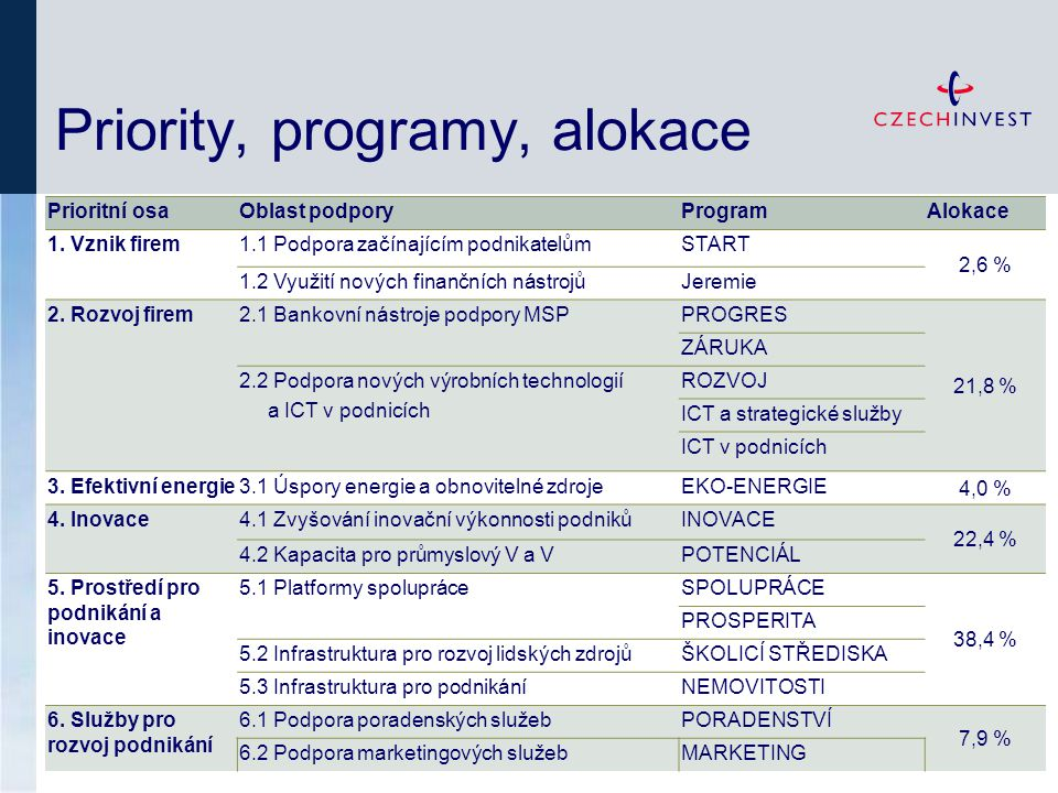 Priority, programy, alokace Prioritní osaOblast podporyProgramAlokace 1. Vznik firem1.1 Podpora začínajícím podnikatelůmSTART 2,6 % 1.2 Využití nových