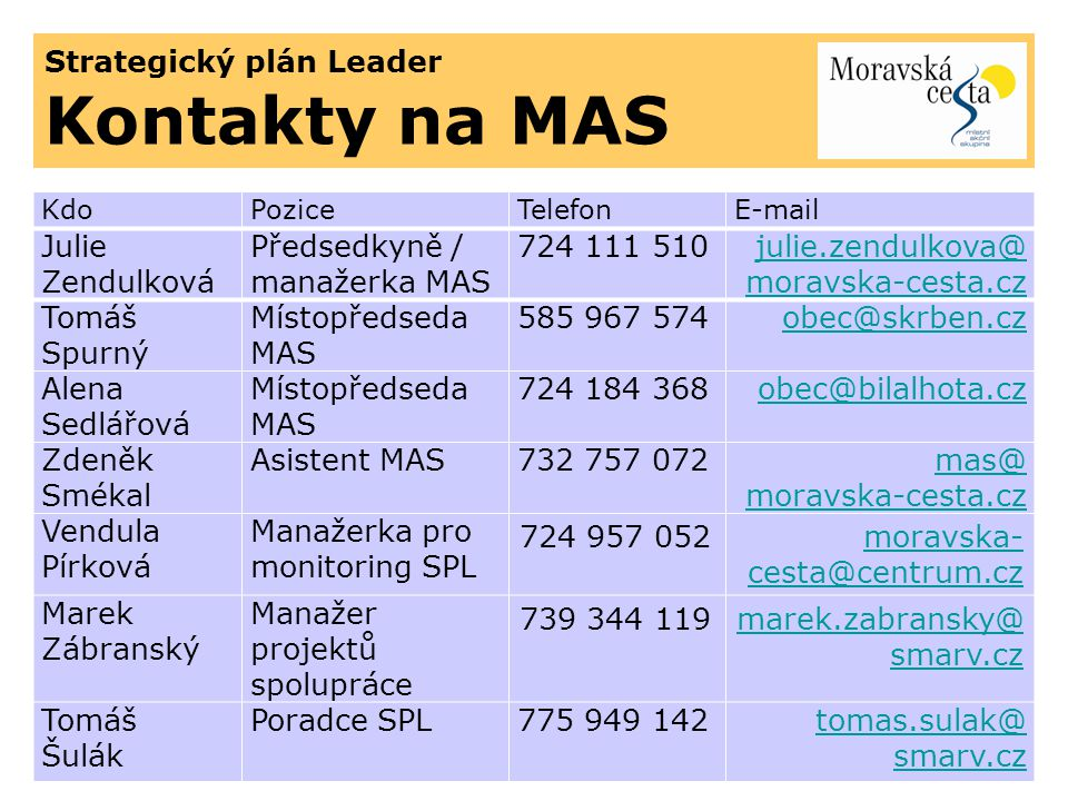 Strategický plán Leader Kontakty na MAS KdoPoziceTelefonE-mail Julie Zendulková Předsedkyně / manažerka MAS 724 111 510julie.zendulkova@ moravska-cest