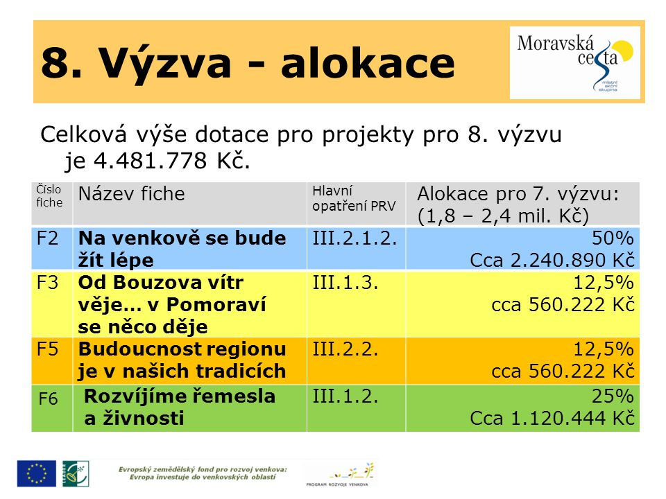 8. Výzva - alokace Celková výše dotace pro projekty pro 8. výzvu je 4.481.778 Kč. Číslo fiche Název fiche Hlavní opatření PRV Alokace pro 7. výzvu: (1