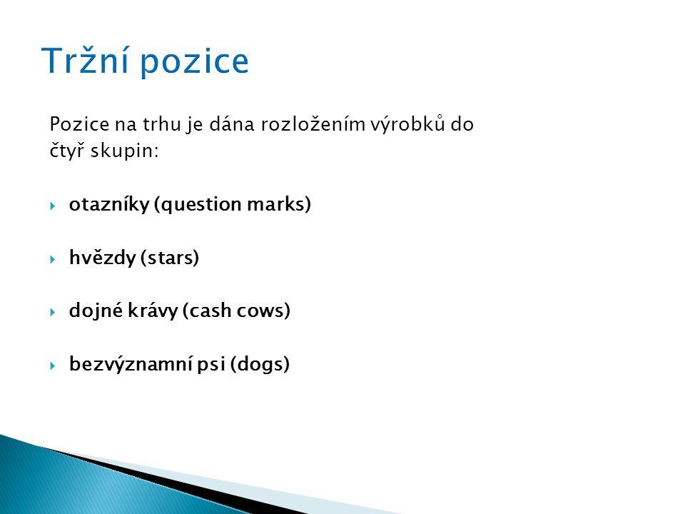 Pozice na trhu je dána rozložením výrobků do čtyř skupin:  otazníky (question marks)  hvězdy (stars)  dojné krávy (cash cows)  bezvýznamní psi (dogs)