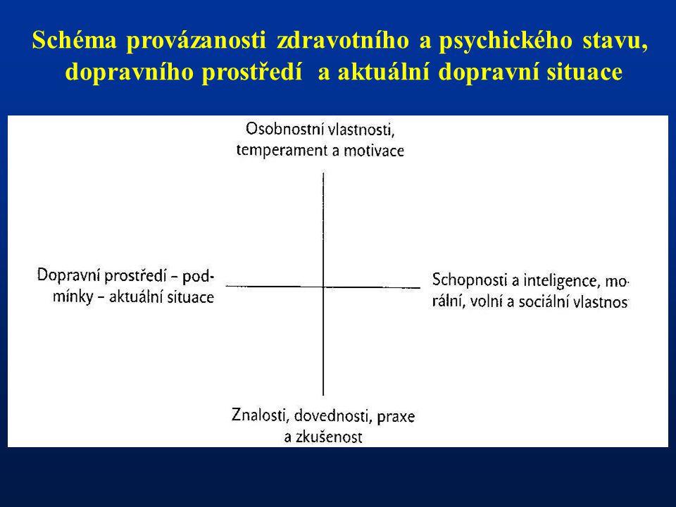 Schéma provázanosti zdravotního a psychického stavu, dopravního prostředí a aktuální dopravní situace