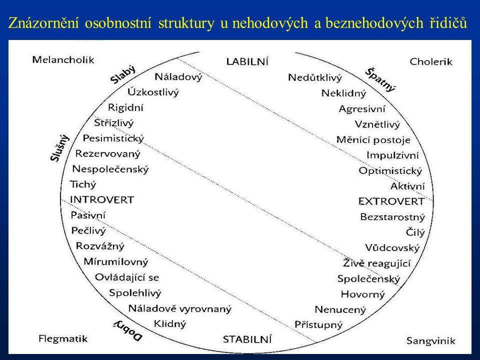Znázornění osobnostní struktury u nehodových a beznehodových řidičů