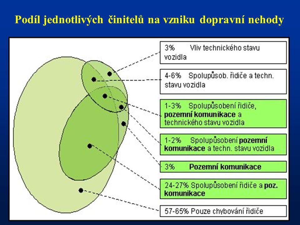 Podíl jednotlivých činitelů na vzniku dopravní nehody