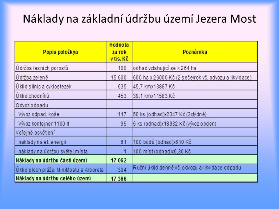 Náklady na základní údržbu území Jezera Most