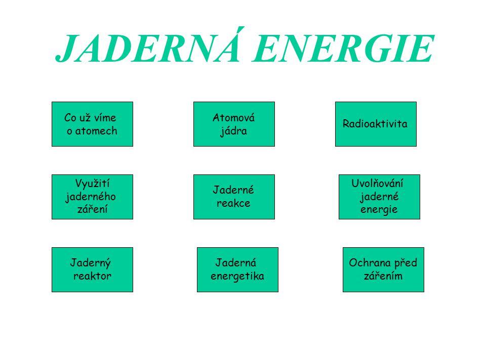 JADERNÁ ENERGIE Co už víme o atomech Ochrana před zářením Jaderná energetika Jaderný reaktor Využití jaderného záření Uvolňování jaderné energie Jader