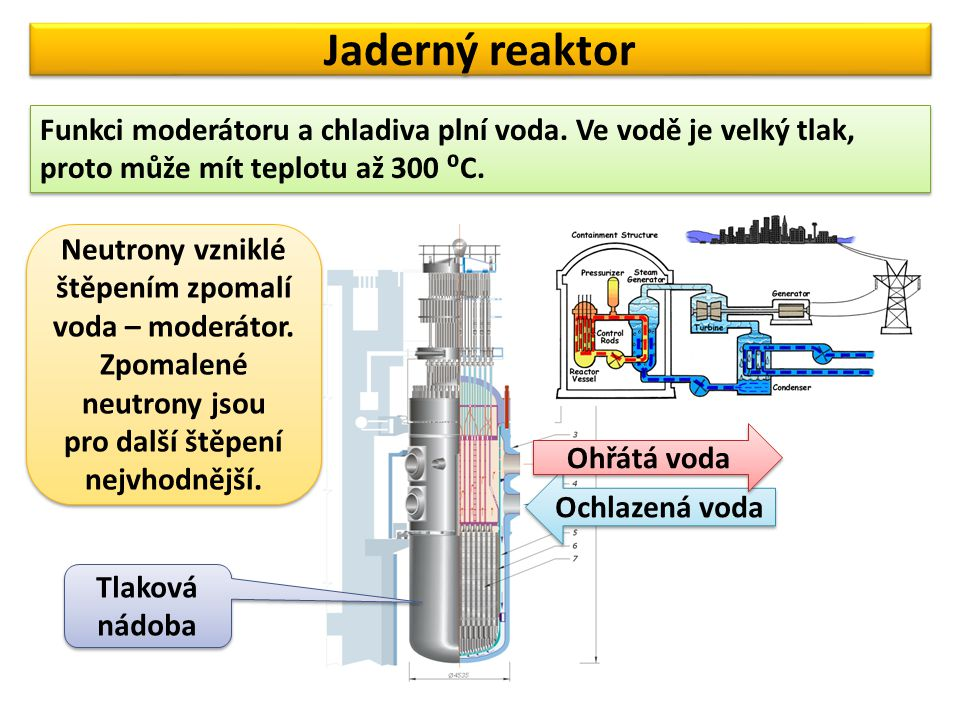 Jaderný reaktor Funkci moderátoru a chladiva plní voda. Ve vodě je velký tlak, proto může mít teplotu až 300 ⁰C. Ochlazená voda Ohřátá voda Neutrony v