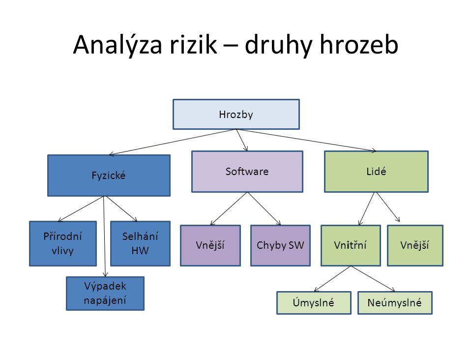 Analýza rizik – druhy hrozeb Hrozby Fyzické SoftwareLidé Přírodní vlivy Selhání HW Výpadek napájení VnějšíChyby SWVnitřníVnější ÚmyslnéNeúmyslné