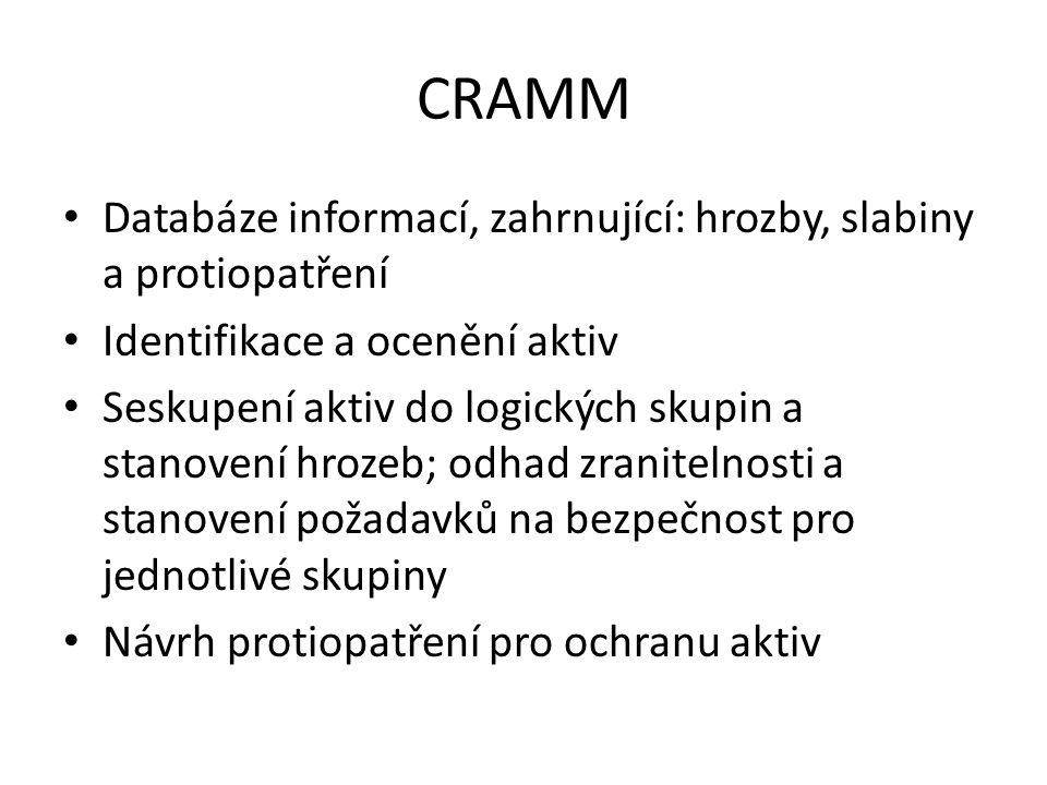 CRAMM Databáze informací, zahrnující: hrozby, slabiny a protiopatření Identifikace a ocenění aktiv Seskupení aktiv do logických skupin a stanovení hro