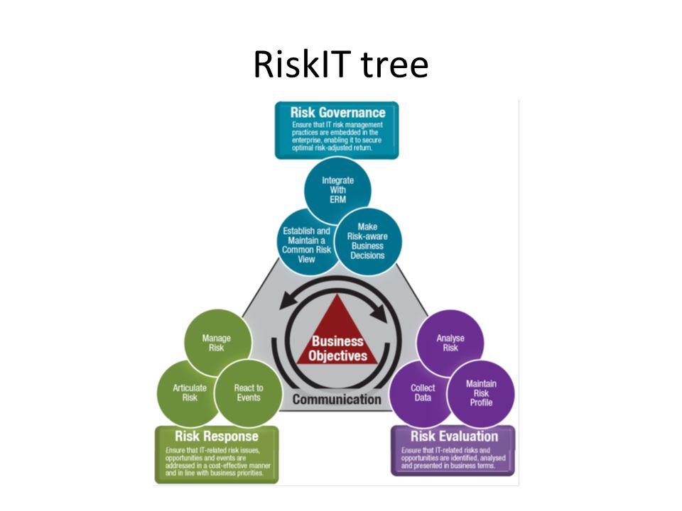 RiskIT tree