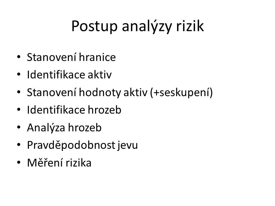 Postup analýzy rizik Stanovení hranice Identifikace aktiv Stanovení hodnoty aktiv (+seskupení) Identifikace hrozeb Analýza hrozeb Pravděpodobnost jevu Měření rizika
