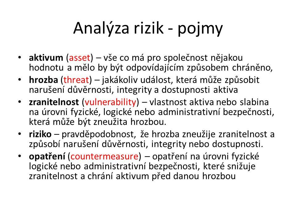 Analýza rizik - pojmy aktivum (asset) – vše co má pro společnost nějakou hodnotu a mělo by být odpovídajícím způsobem chráněno, hrozba (threat) – jaká