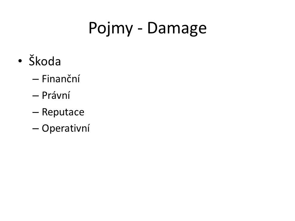 Pojmy - Damage Škoda – Finanční – Právní – Reputace – Operativní
