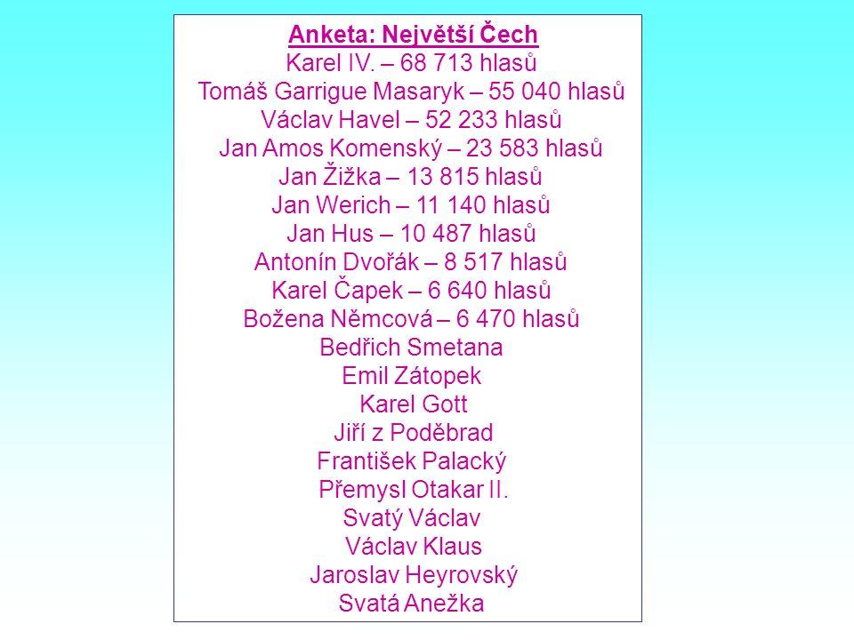 m Anketa: Největší Čech Karel IV.