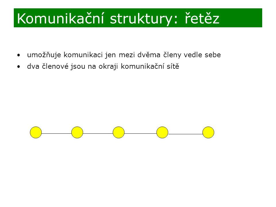 umožňuje komunikaci jen mezi dvěma členy vedle sebe dva členové jsou na okraji komunikační sítě Komunikační struktury: řetěz