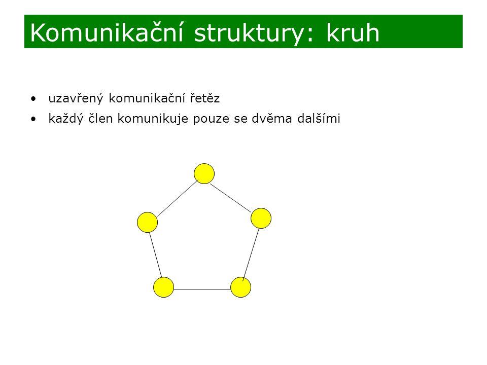 uzavřený komunikační řetěz každý člen komunikuje pouze se dvěma dalšími Komunikační struktury: kruh