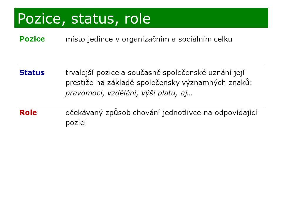 Pozice, status, role Pozice místo jedince v organizačním a sociálním celku Status trvalejší pozice a současně společenské uznání její prestiže na zákl