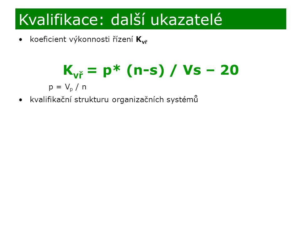koeficient výkonnosti řízení K vř K vř = p* (n-s) / Vs – 20 p = V p / n kvalifikační strukturu organizačních systémů Kvalifikace: další ukazatelé