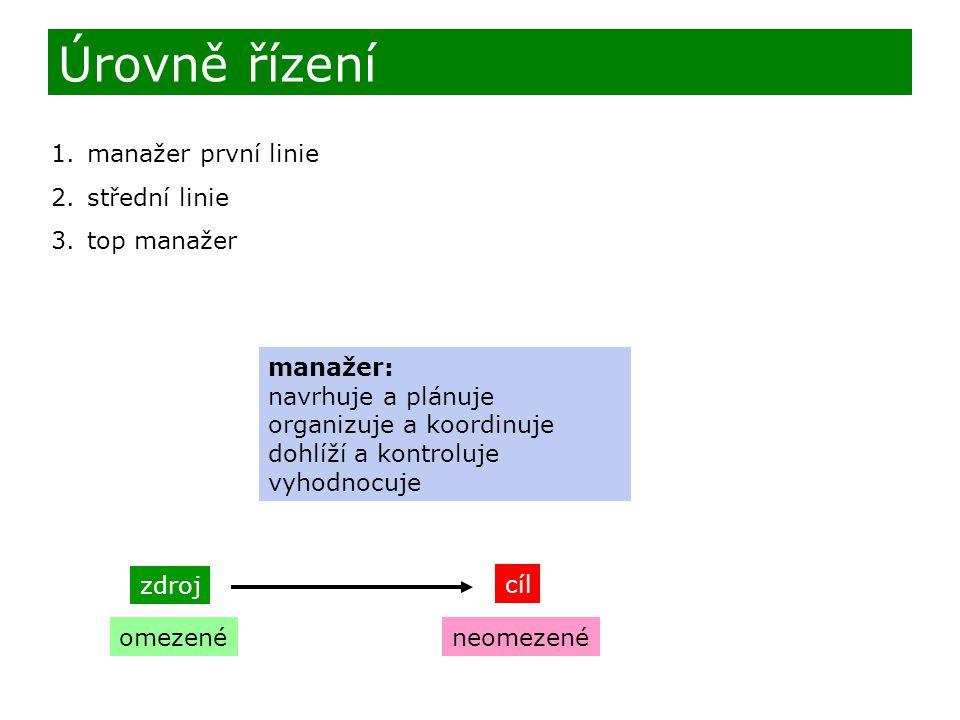 1.manažer první linie 2.střední linie 3.top manažer Úrovně řízení manažer: navrhuje a plánuje organizuje a koordinuje dohlíží a kontroluje vyhodnocuje