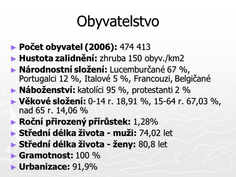 Obyvatelstvo ► Počet obyvatel (2006): 474 413 ► Hustota zalidnění: zhruba 150 obyv./km2 ► Hustota zalidnění: zhruba 150 obyv./km2 ► Národnostní složení: Lucemburčané 67 %, Portugalci 12 %, Italové 5 %, Francouzi, Belgičané ► Náboženství: katolíci 95 %, protestanti 2 % ► Věkové složení: 0-14 r.