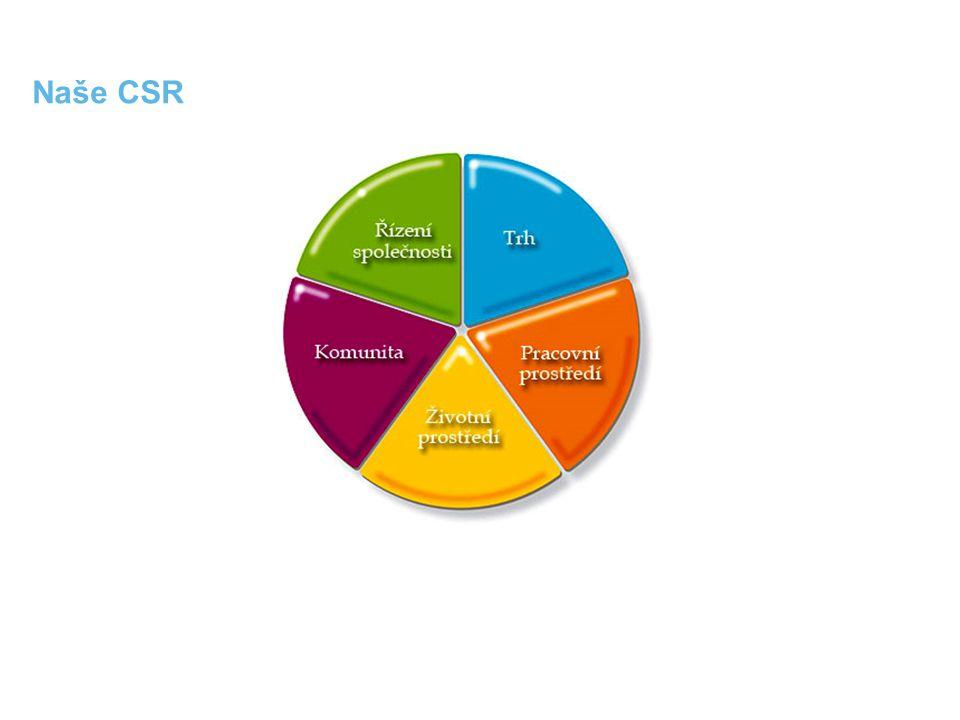 Naše CSR