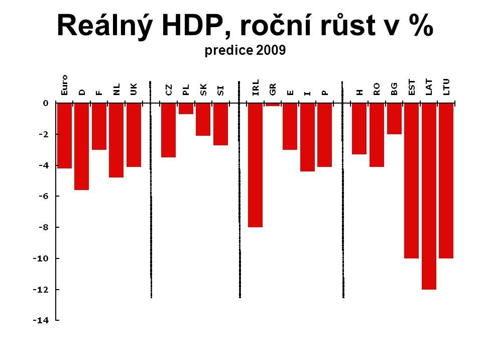 Reálný HDP, roční růst v % predice 2009