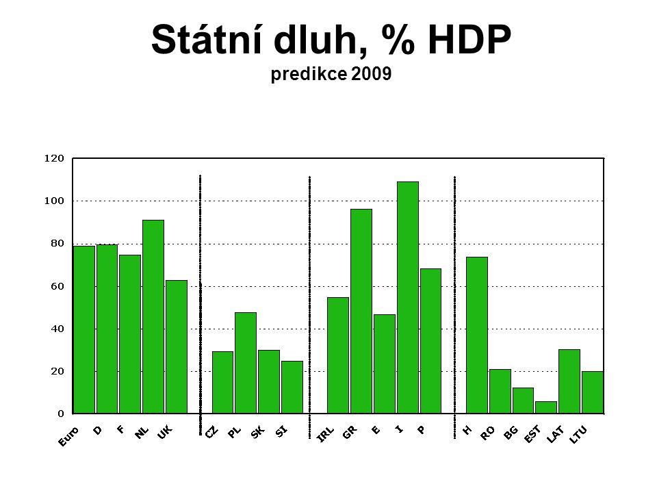 Státní dluh, % HDP predikce 2009