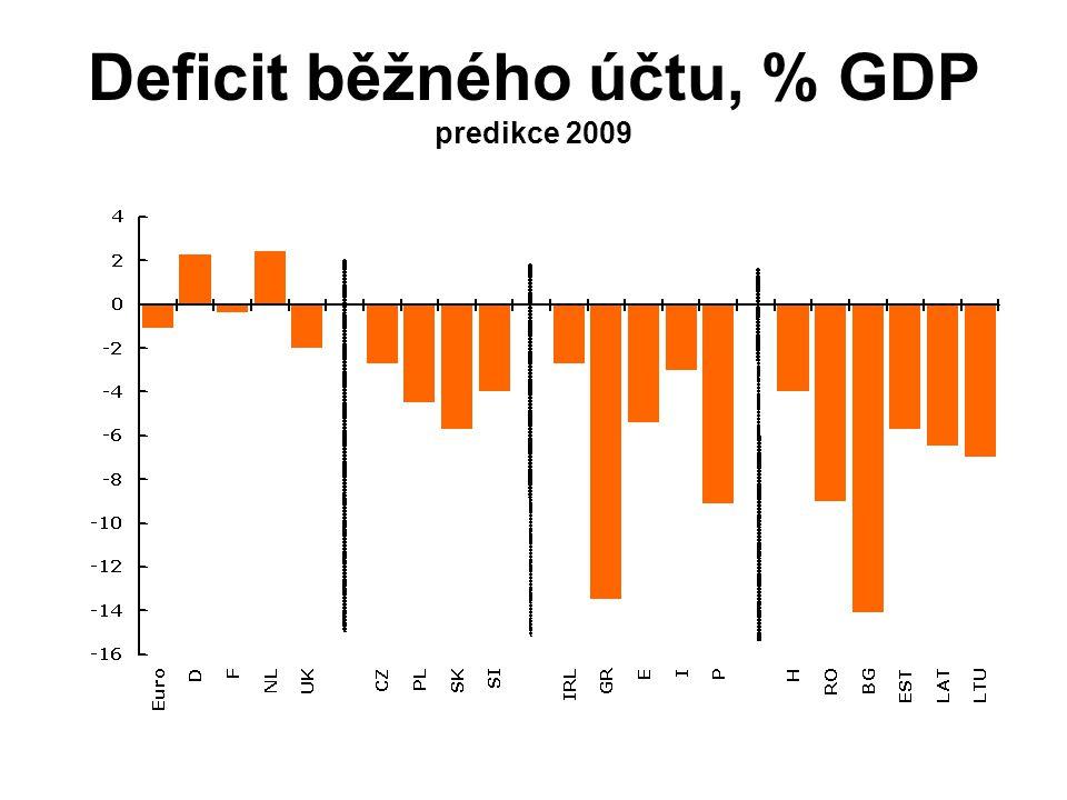 Deficit běžného účtu, % GDP predikce 2009