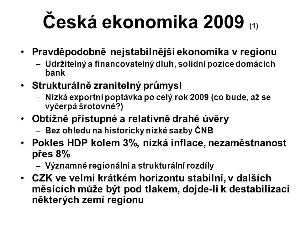 Česká ekonomika 2009 (1) Pravděpodobně nejstabilnější ekonomika v regionu –Udržitelný a financovatelný dluh, solidní pozice domácích bank Strukturálně zranitelný průmysl –Nízká exportní poptávka po celý rok 2009 (co bude, až se vyčerpá šrotovné?) Obtížně přístupné a relativně drahé úvěry –Bez ohledu na historicky nízké sazby ČNB Pokles HDP kolem 3%, nízká inflace, nezaměstnanost přes 8% –Významné regionální a strukturální rozdíly CZK ve velmi krátkém horizontu stabilní, v dalších měsících může být pod tlakem, dojde-li k destabilizaci některých zemí regionu