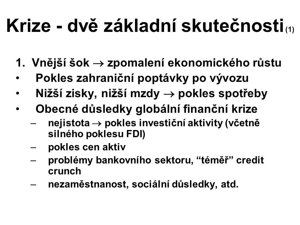 Krize - dvě základní skutečnosti (1) 1. Vnější šok  zpomalení ekonomického růstu Pokles zahraniční poptávky po vývozu Nižší zisky, nižší mzdy  pokle