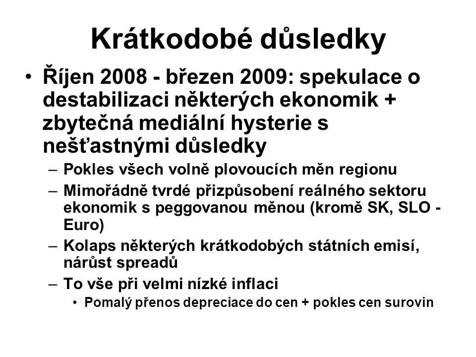 Krátkodobé důsledky Říjen 2008 - březen 2009: spekulace o destabilizaci některých ekonomik + zbytečná mediální hysterie s nešťastnými důsledky –Pokles všech volně plovoucích měn regionu –Mimořádně tvrdé přizpůsobení reálného sektoru ekonomik s peggovanou měnou (kromě SK, SLO - Euro) –Kolaps některých krátkodobých státních emisí, nárůst spreadů –To vše při velmi nízké inflaci Pomalý přenos depreciace do cen + pokles cen surovin