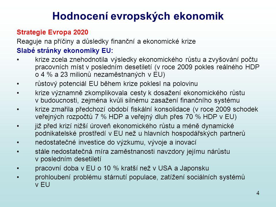 5 Hodnocení evropských ekonomik Strategie Evropa 2020 Slabé stránky ekonomiky EU: sílící konkurence velkých rozvíjejících se ekonomik (jako Čína a Indie), jejich rostoucí ekonomická a politická moc slabost světového finančního systému v důsledku krize Silné stránky ekonomiky EU: propojenost ekonomik členů EU, vnitřní trh, jednotná měna možnost společného postupu EU jako celku v globálním prostředí v minulosti dosažené ekonomické výsledky snaha o dosahování hospodářské, sociální a územní soudržnosti Výrazná převaha slabých stránek nad silnými mezi silnými stránkami pouze ekonomické výsledky z minulosti, propojenost členských zemí, pokrok v integraci mezi slabými stránkami problémy přetrvávající z období před krizí v minulosti dosažená zlepšení znehodnocená krizí problémy nově způsobené či odhalené krizí ekonomický výhled