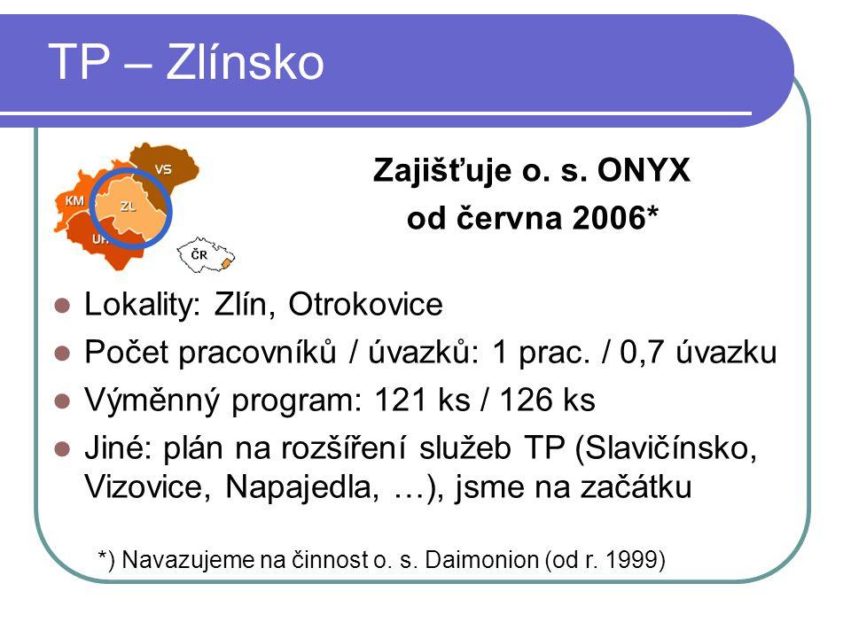 TP – Zlínsko Zajišťuje o. s. ONYX od června 2006* Lokality: Zlín, Otrokovice Počet pracovníků / úvazků: 1 prac. / 0,7 úvazku Výměnný program: 121 ks /
