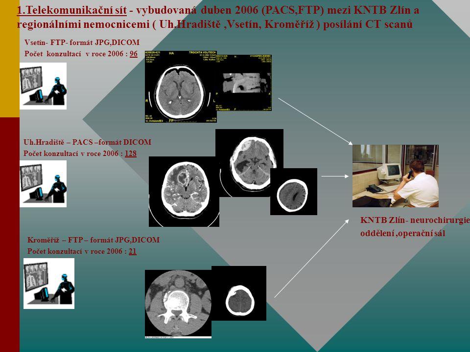 Vsetín- FTP- formát JPG,DICOM Počet konzultací v roce 2006 : 96 Uh.Hradiště – PACS –formát DICOM Počet konzultací v roce 2006 : 128 Kroměříž – FTP – formát JPG,DICOM Počet konzultací v roce 2006 : 21 KNTB Zlín- neurochirurgie oddělení,operační sál 1.Telekomunikační sít - vybudovaná duben 2006 (PACS,FTP) mezi KNTB Zlín a regionálními nemocnicemi ( Uh.Hradiště,Vsetín, Kroměříž ) posílání CT scanů