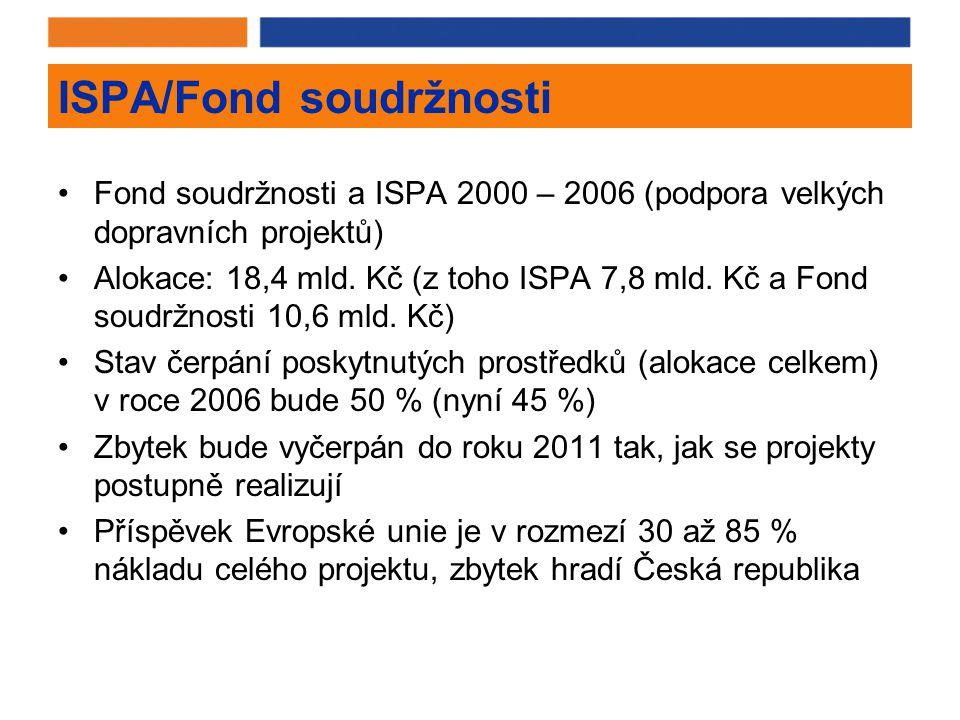 ISPA/Fond soudržnosti Fond soudržnosti a ISPA 2000 – 2006 (podpora velkých dopravních projektů) Alokace: 18,4 mld.