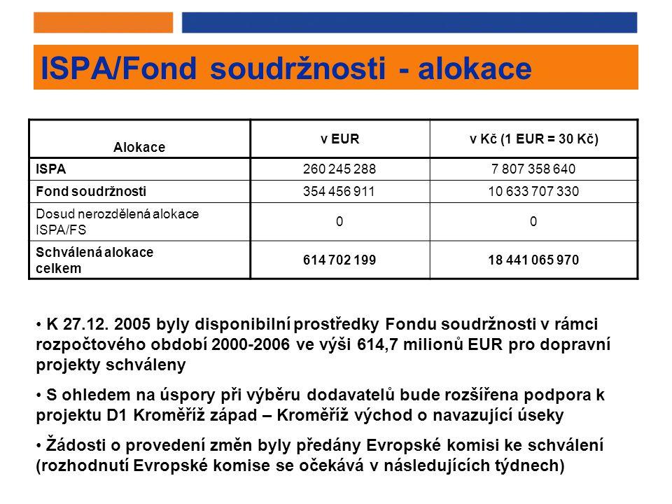ISPA/Fond soudržnosti - alokace Alokace v EURv Kč (1 EUR = 30 Kč) ISPA260 245 2887 807 358 640 Fond soudržnosti354 456 91110 633 707 330 Dosud nerozdělená alokace ISPA/FS 00 Schválená alokace celkem 614 702 19918 441 065 970 K 27.12.