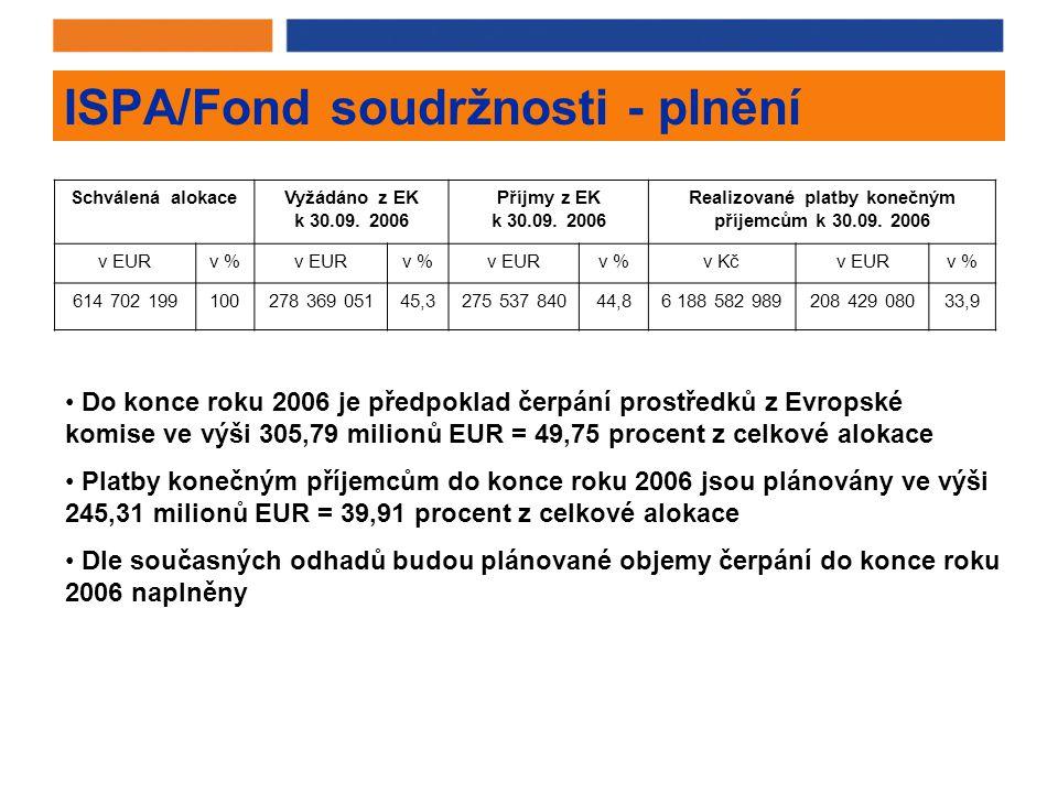 ISPA/Fond soudržnosti - plnění Schválená alokaceVyžádáno z EK k 30.09.