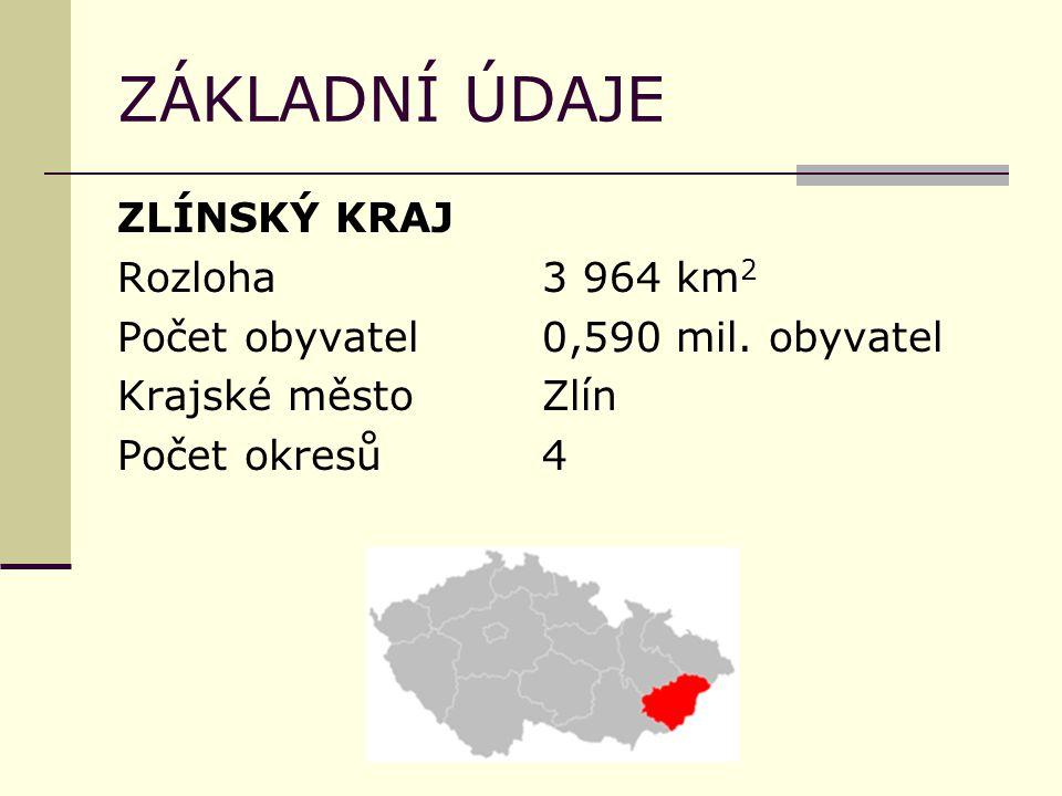 ZÁKLADNÍ ÚDAJE ZLÍNSKÝ KRAJ Rozloha3 964 km 2 Počet obyvatel0,590 mil. obyvatel Krajské městoZlín Počet okresů4
