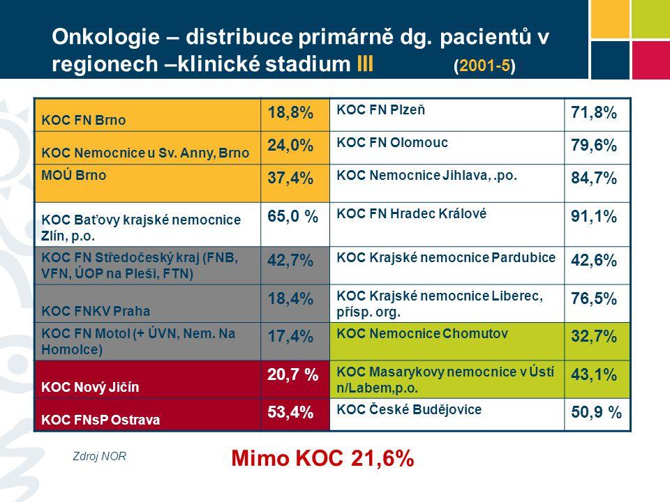 AUDIT KOC Zjištění:  Rozdílná úroveň technická, odborná i organizační  Rozdílná kapacita a produkce center  Nestejnoměrné regionální rozložení  Centralizace péče funguje jen v některých regionech  Personální nevyváženost center  V některých centrech není 100 % pokrytí všech onkologických diagnóz  Chybí návazná péče – paliativní medicína