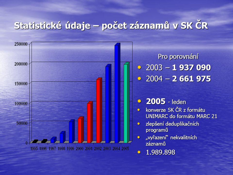 Statistické údaje – počet záznamů v SK ČR Pro porovnání 2003 – 1 937 090 2003 – 1 937 090 2004 – 2 661 975 2004 – 2 661 975 2005 - leden 2005 - leden