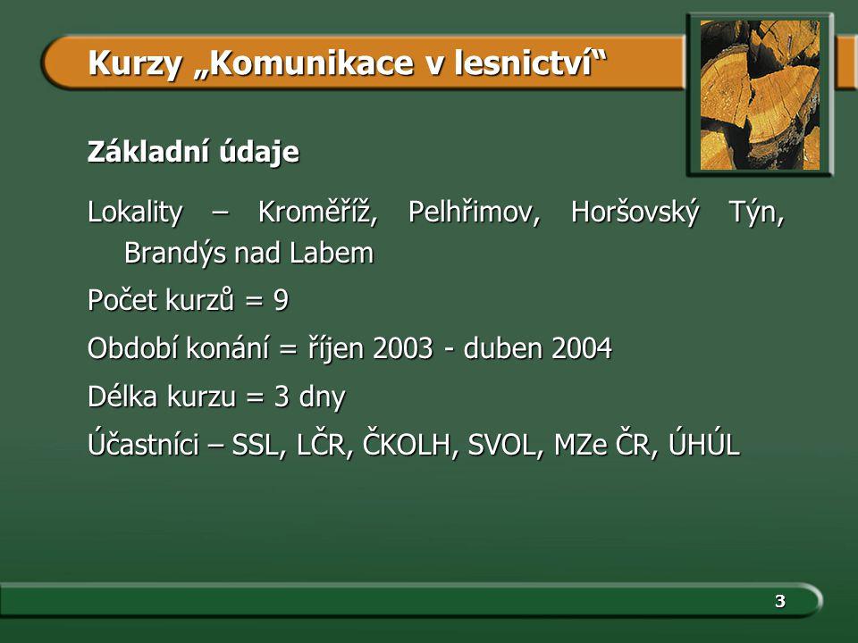 3 Základní údaje Lokality – Kroměříž, Pelhřimov, Horšovský Týn, Brandýs nad Labem Počet kurzů = 9 Období konání = říjen 2003 - duben 2004 Délka kurzu