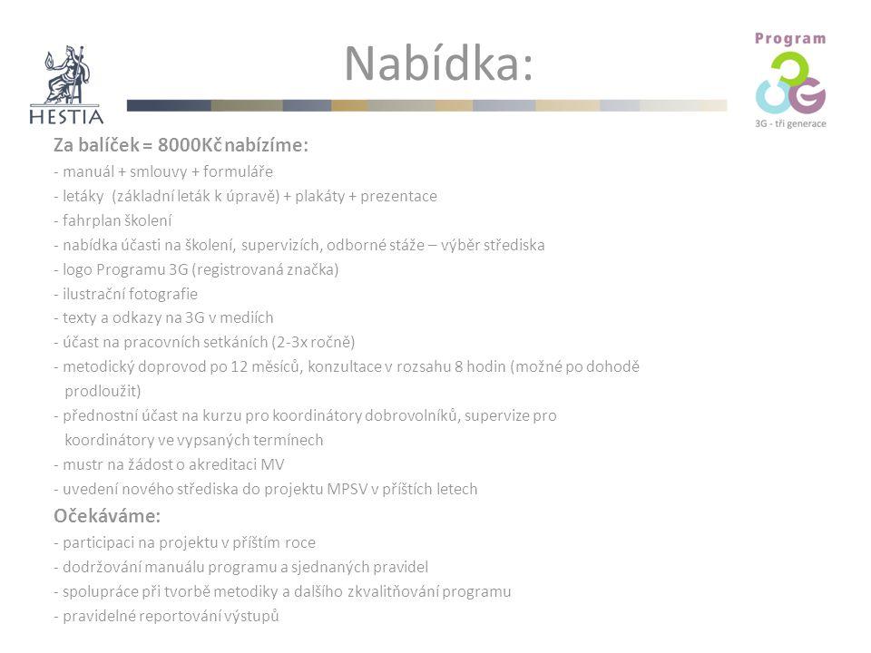 Nabídka: Za balíček = 8000Kč nabízíme: - manuál + smlouvy + formuláře - letáky (základní leták k úpravě) + plakáty + prezentace - fahrplan školení - nabídka účasti na školení, supervizích, odborné stáže – výběr střediska - logo Programu 3G (registrovaná značka) - ilustrační fotografie - texty a odkazy na 3G v mediích - účast na pracovních setkáních (2-3x ročně) - metodický doprovod po 12 měsíců, konzultace v rozsahu 8 hodin (možné po dohodě prodloužit) - přednostní účast na kurzu pro koordinátory dobrovolníků, supervize pro koordinátory ve vypsaných termínech - mustr na žádost o akreditaci MV - uvedení nového střediska do projektu MPSV v příštích letech Očekáváme: - participaci na projektu v příštím roce - dodržování manuálu programu a sjednaných pravidel - spolupráce při tvorbě metodiky a dalšího zkvalitňování programu - pravidelné reportování výstupů