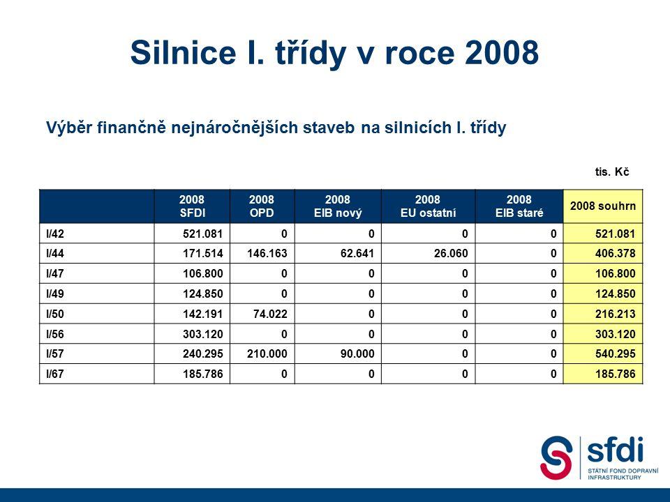 Silnice I. třídy v roce 2008 2008 SFDI 2008 OPD 2008 EIB nový 2008 EU ostatní 2008 EIB staré 2008 souhrn I/42521.0810000 I/44171.514146.16362.64126.06