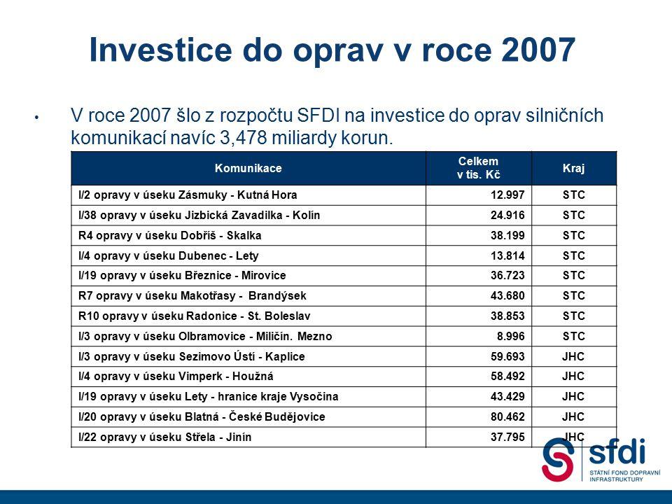 Investice do oprav v roce 2007 V roce 2007 šlo z rozpočtu SFDI na investice do oprav silničních komunikací navíc 3,478 miliardy korun. Komunikace Celk
