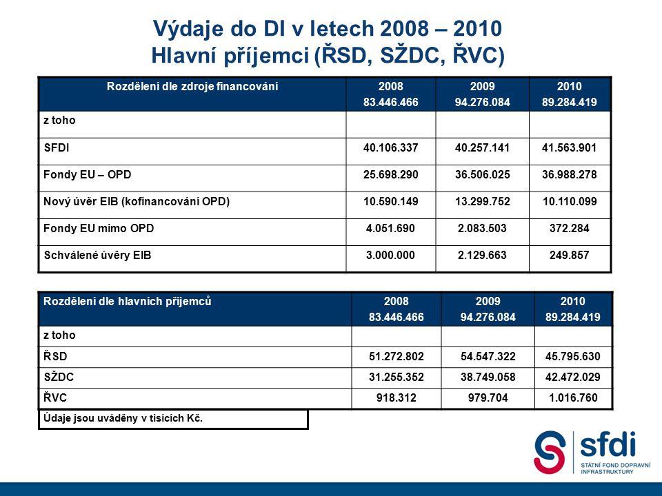 Výdaje do DI v letech 2008 – 2010 Hlavní příjemci (ŘSD, SŽDC, ŘVC) Rozdělení dle zdroje financování2008 83.446.466 2009 94.276.084 2010 89.284.419 z t