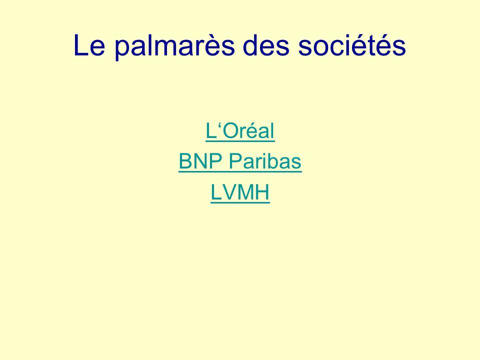 Le palmarès des sociétés L'Oréal BNP Paribas LVMH